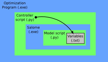 Nested schematic of the process showing the parent/child relationship between the programs making calls, and the programs (or scripts) being called.
