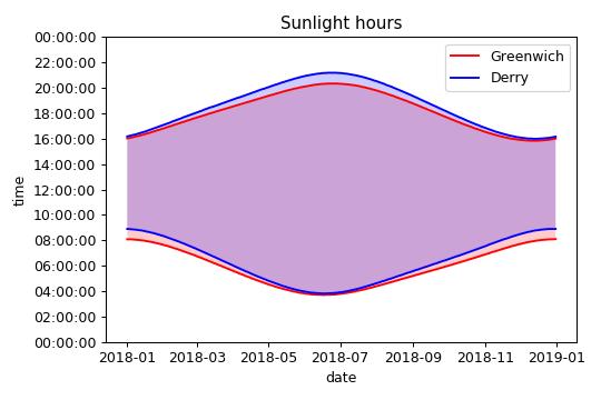 Fetching, wrangling and visualising sunrise and sunset data using Python