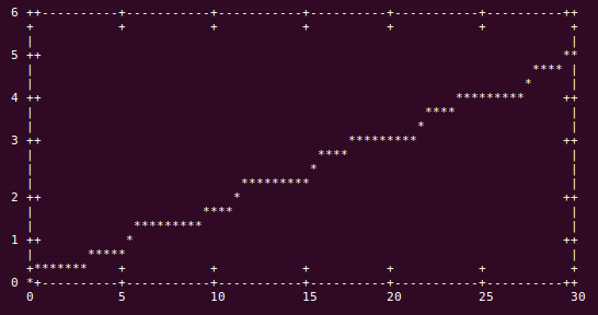 ASCII plotting on the command line terminal with eplot